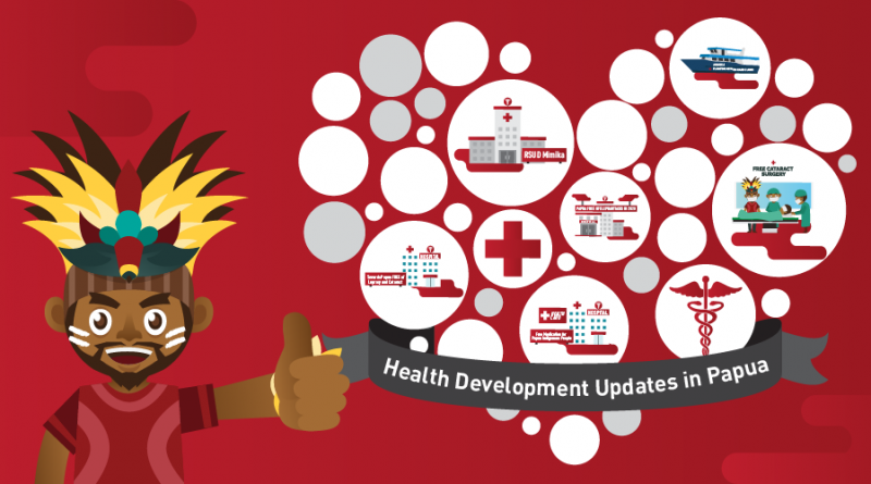 Health Development in Papua