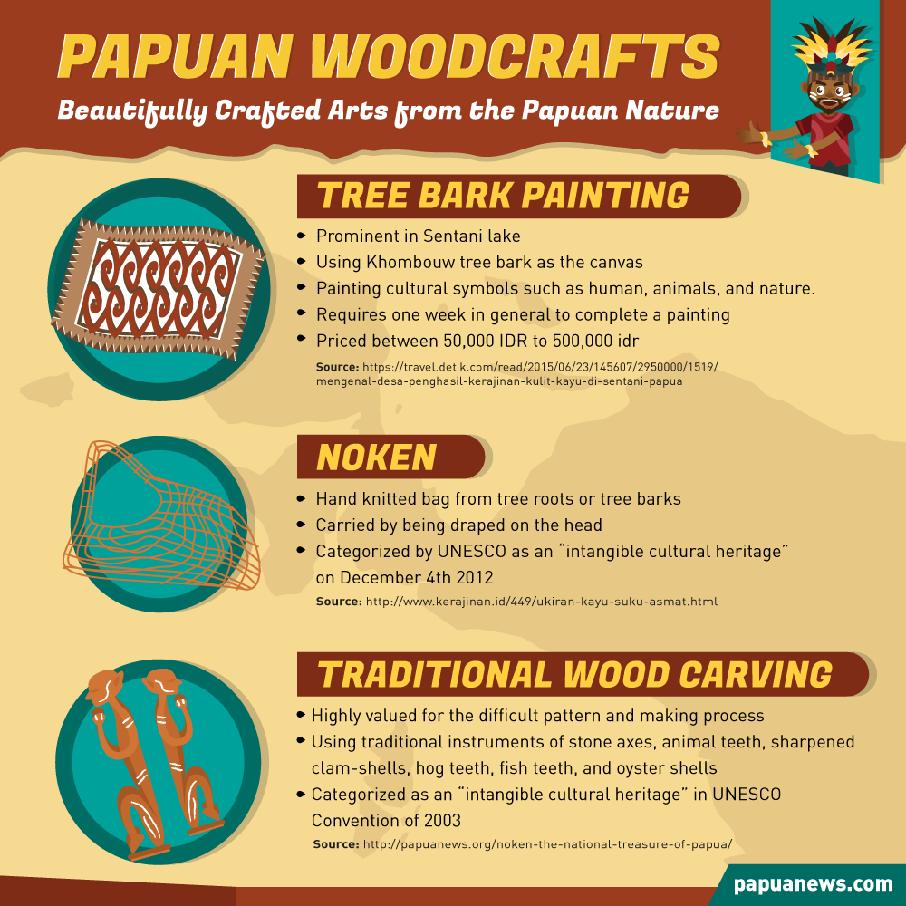 infografis-papuan-woodcrafts