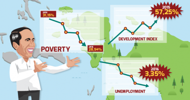 economic growth in Papua